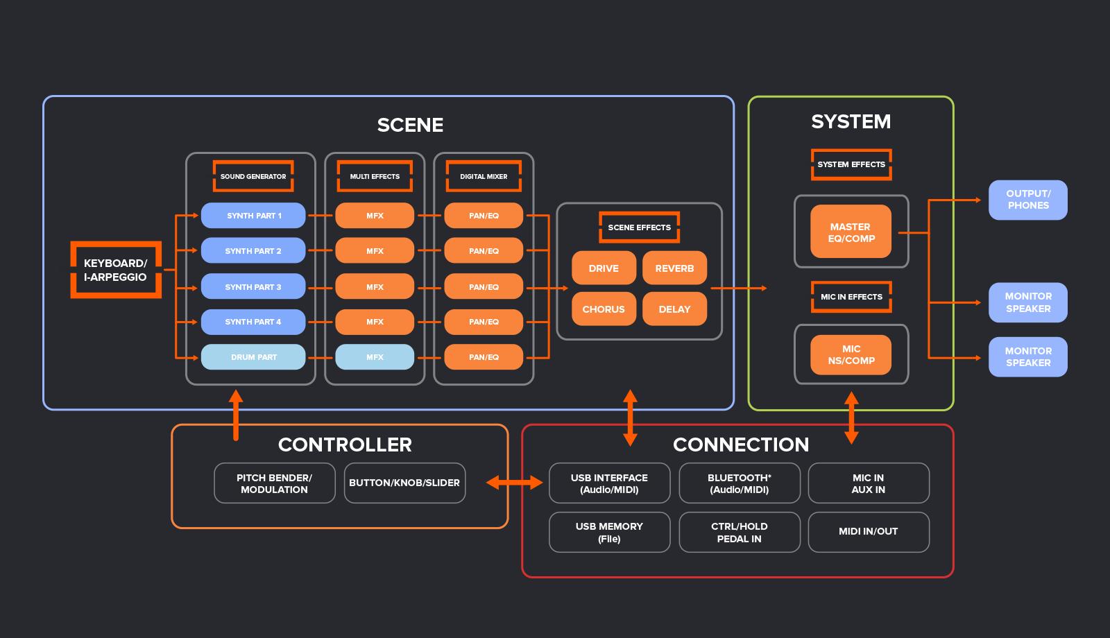 Roland Jupiter X structure_diagram